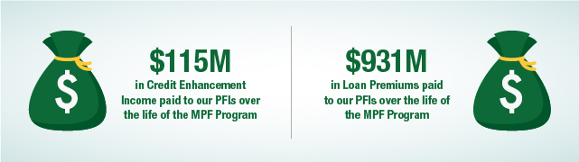 Earned income by PFIs in two separate green moneybags
