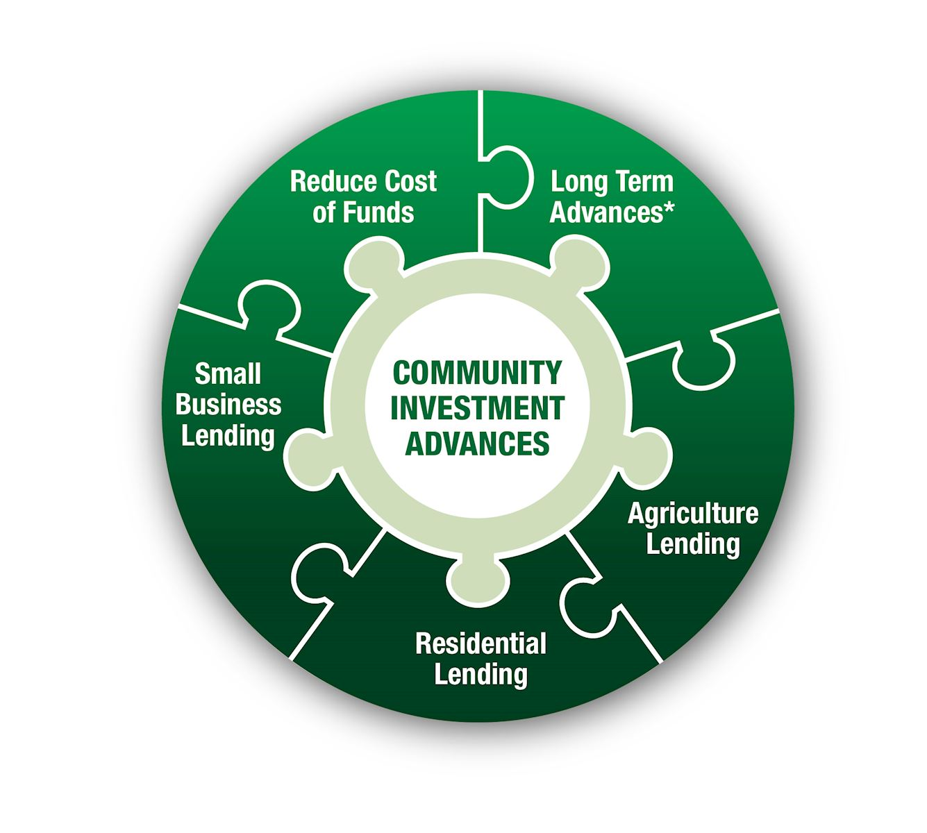 Community Investment Advances: A Perfect Fit with Your Funding Strategy