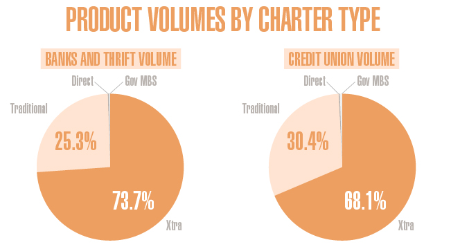 MPG Volume by Charter Size