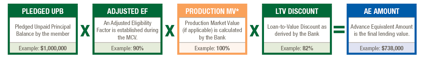 AE Calculation with MV
