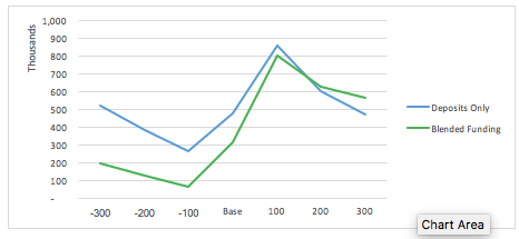 Example of Changes in Net Interest Income Resulting from 100% Deposit-Funded and 50/50 Blended Funded Mortgages