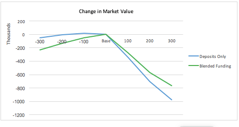 Example of Changes in Market Value of Equity Resulting from 100% Deposit-Funded and 50/50 Blended Funded Mortgages